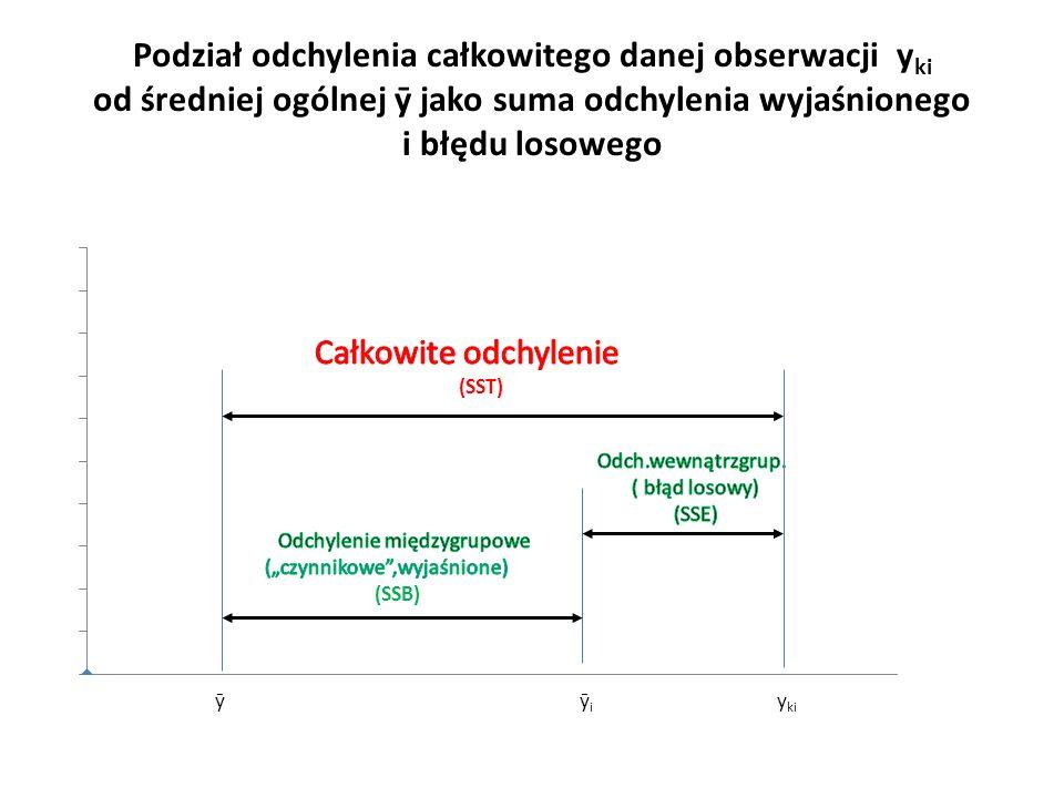 Podział odchylenia całkowitego danej obserwacji y ki od średniej ogólnej ȳ jako suma odchylenia wyjaśnionego i błędu losowego