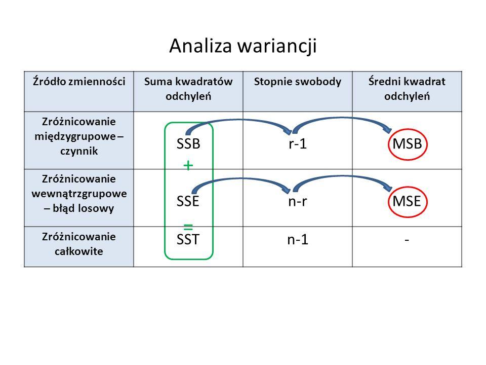 Analiza wariancji Źródło zmiennościSuma kwadratów odchyleń Stopnie swobodyŚredni kwadrat odchyleń Zróżnicowanie międzygrupowe – czynnik SSBr-1MSB Zróżnicowanie wewnątrzgrupowe – błąd losowy SSEn-rMSE Zróżnicowanie całkowite SSTn-1- +=+=