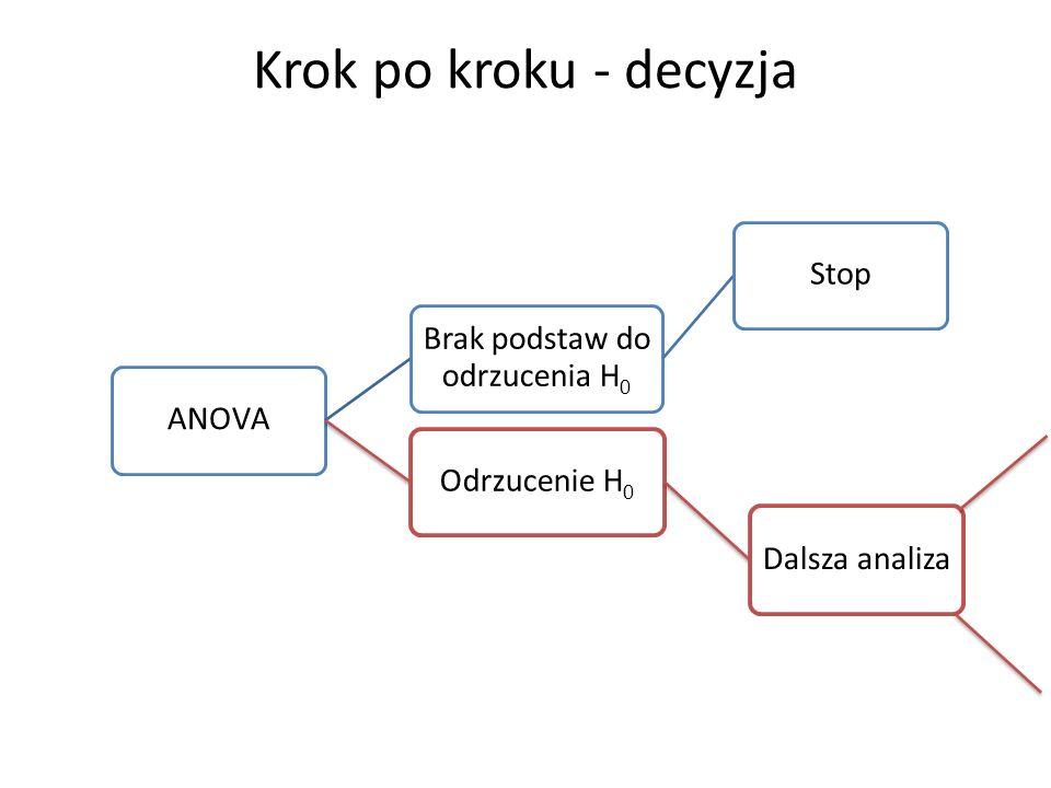 Krok po kroku - decyzja ANOVA Brak podstaw do odrzucenia H0 StopOdrzucenie H0 Dalsza analiza