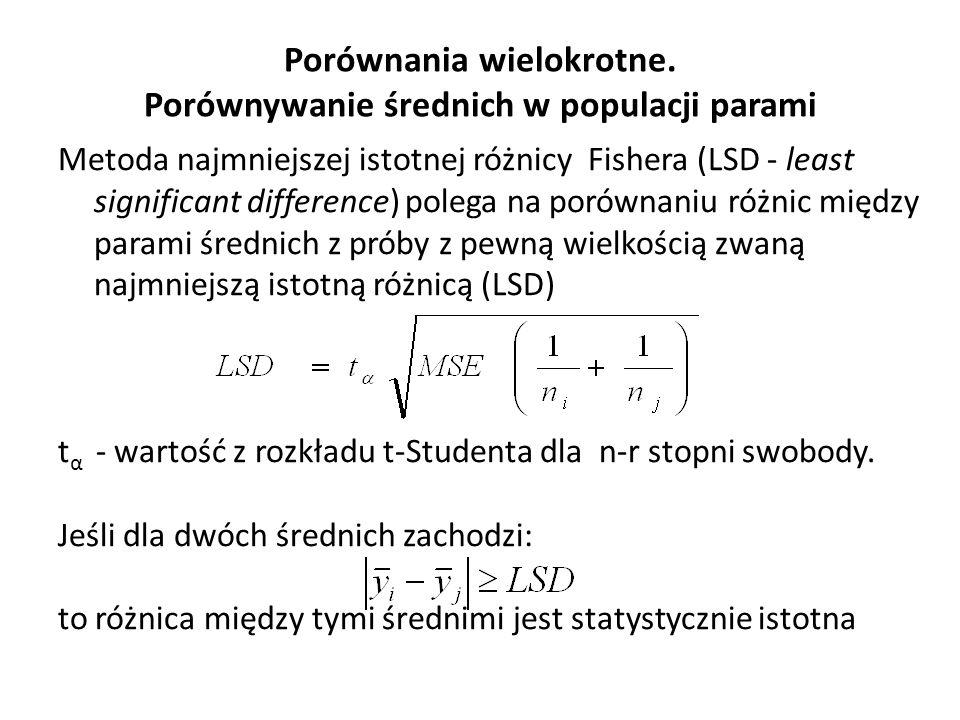Porównania wielokrotne. Porównywanie średnich w populacji parami Metoda najmniejszej istotnej różnicy Fishera (LSD - least significant difference) pol