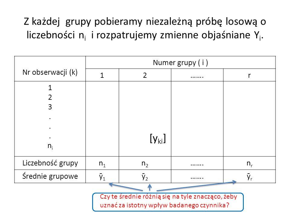 Z każdej grupy pobieramy niezależną próbę losową o liczebności n i i rozpatrujemy zmienne objaśniane Y i. Nr obserwacji (k) Numer grupy ( i ) 12…….r 1