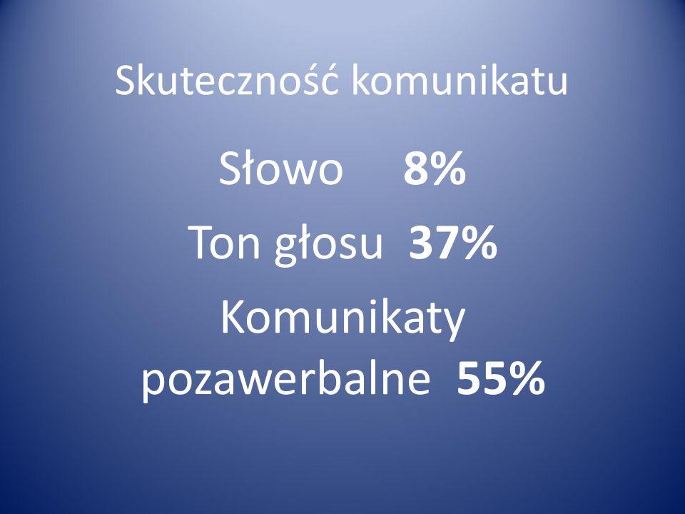 Skuteczność komunikatu Słowo 8% Ton głosu 37% Komunikaty pozawerbalne 55%