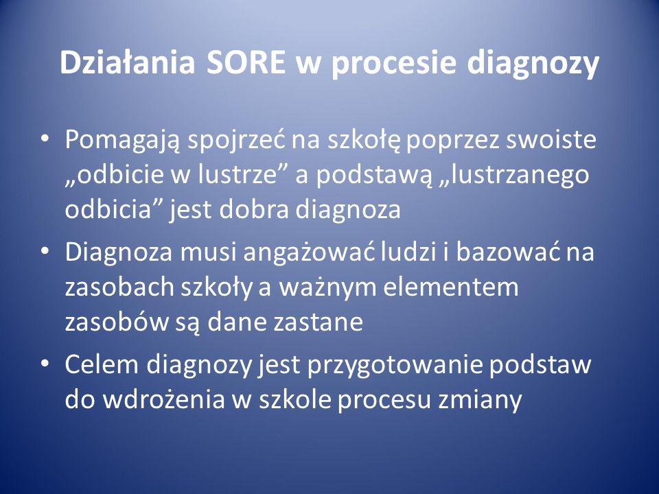 """Działania SORE w procesie diagnozy Pomagają spojrzeć na szkołę poprzez swoiste """"odbicie w lustrze a podstawą """"lustrzanego odbicia jest dobra diagnoza Diagnoza musi angażować ludzi i bazować na zasobach szkoły a ważnym elementem zasobów są dane zastane Celem diagnozy jest przygotowanie podstaw do wdrożenia w szkole procesu zmiany"""