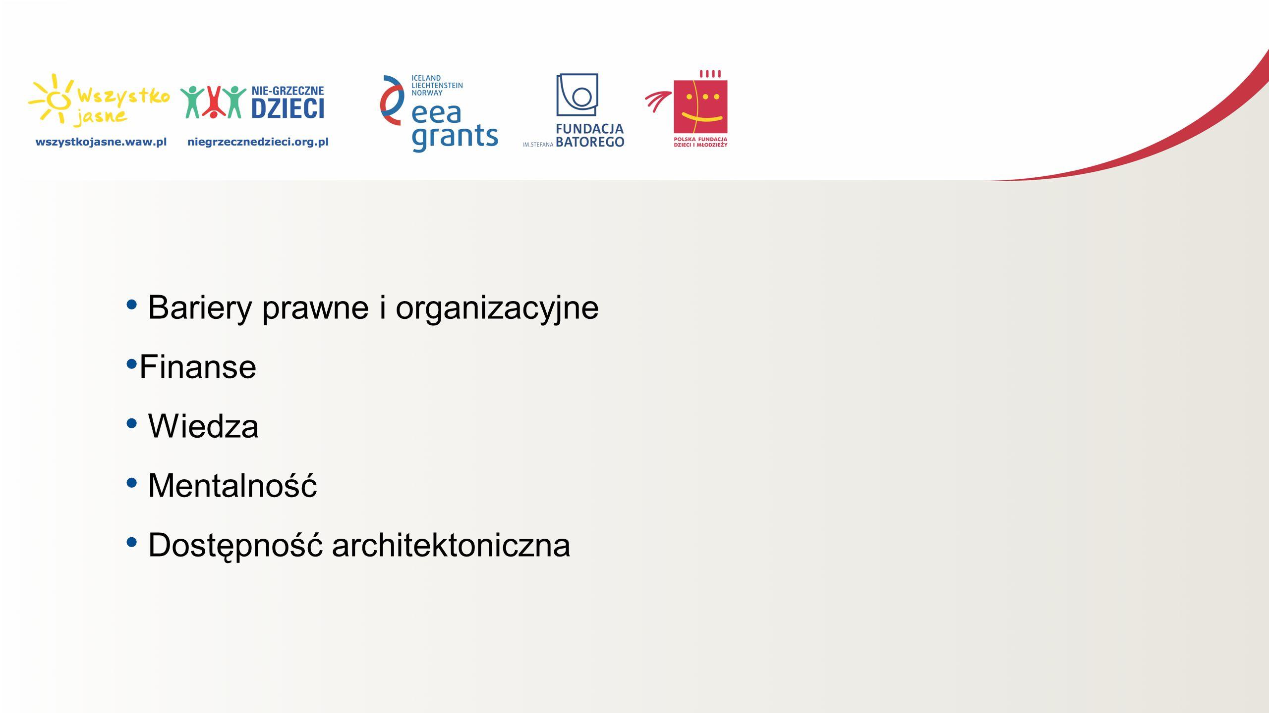 Bariery prawne i organizacyjne Finanse Wiedza Mentalność Dostępność architektoniczna
