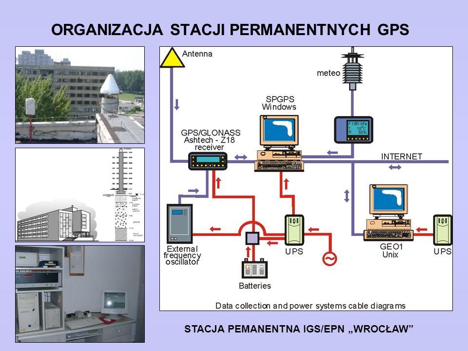 """ORGANIZACJA STACJI PERMANENTNYCH GPS STACJA PEMANENTNA IGS/EPN """"WROCŁAW"""