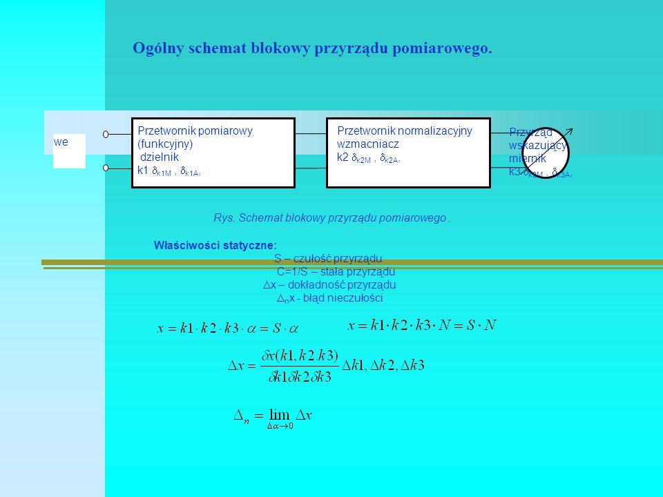 Ogólny schemat blokowy przyrządu pomiarowego. Rys.