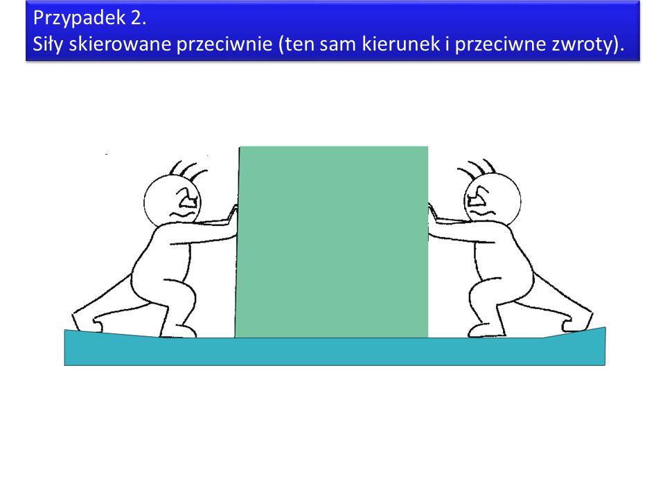 Przypadek 2. Siły skierowane przeciwnie (ten sam kierunek i przeciwne zwroty).