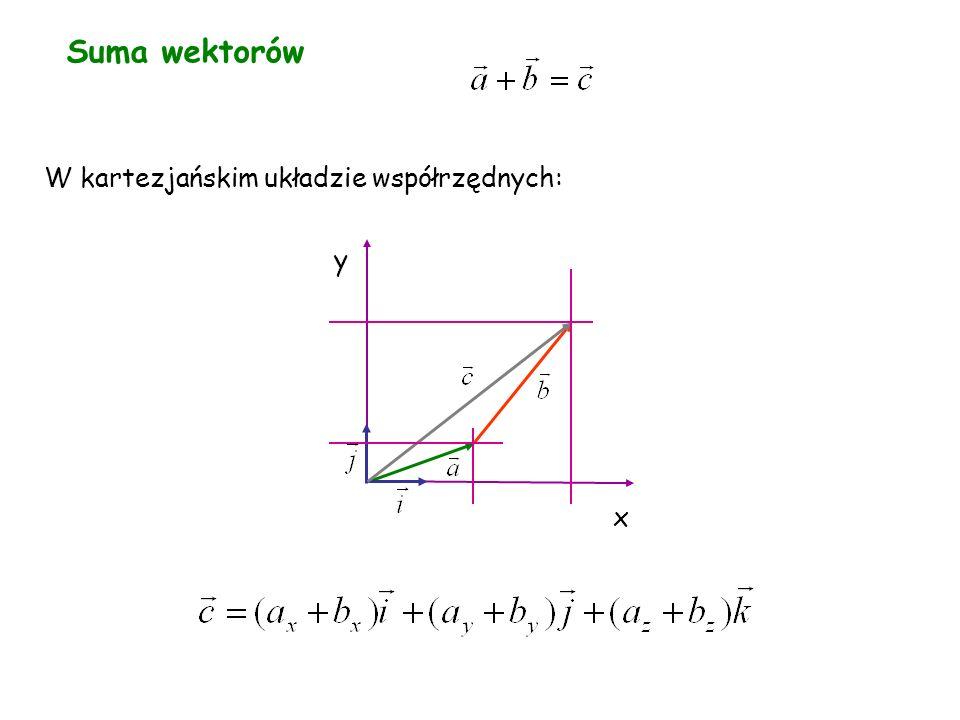 Suma wektorów W kartezjańskim układzie współrzędnych: x y