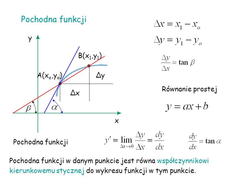 Pochodna funkcji x y A(x o,y o ) B(x 1,y 1 ) ∆y ∆x Pochodna funkcji Równanie prostej Pochodna funkcji w danym punkcie jest równa współczynnikowi kierunkowemu stycznej do wykresu funkcji w tym punkcie.