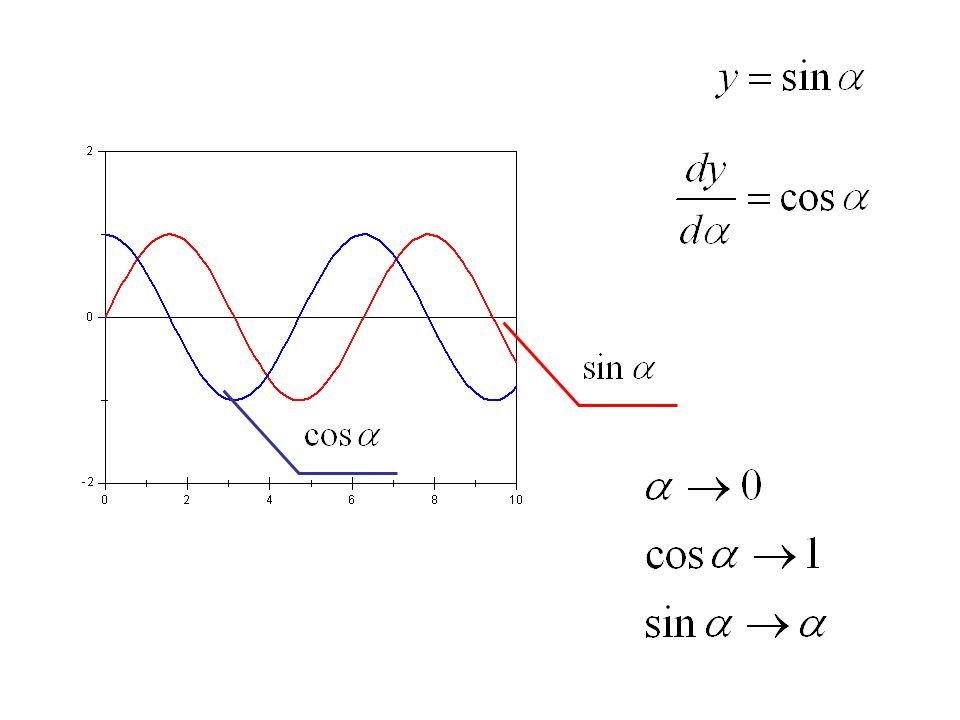 funkcja rosnąca – pochodna > 0 funkcja malejąca – pochodna < 0 ekstremum - pochodna = 0