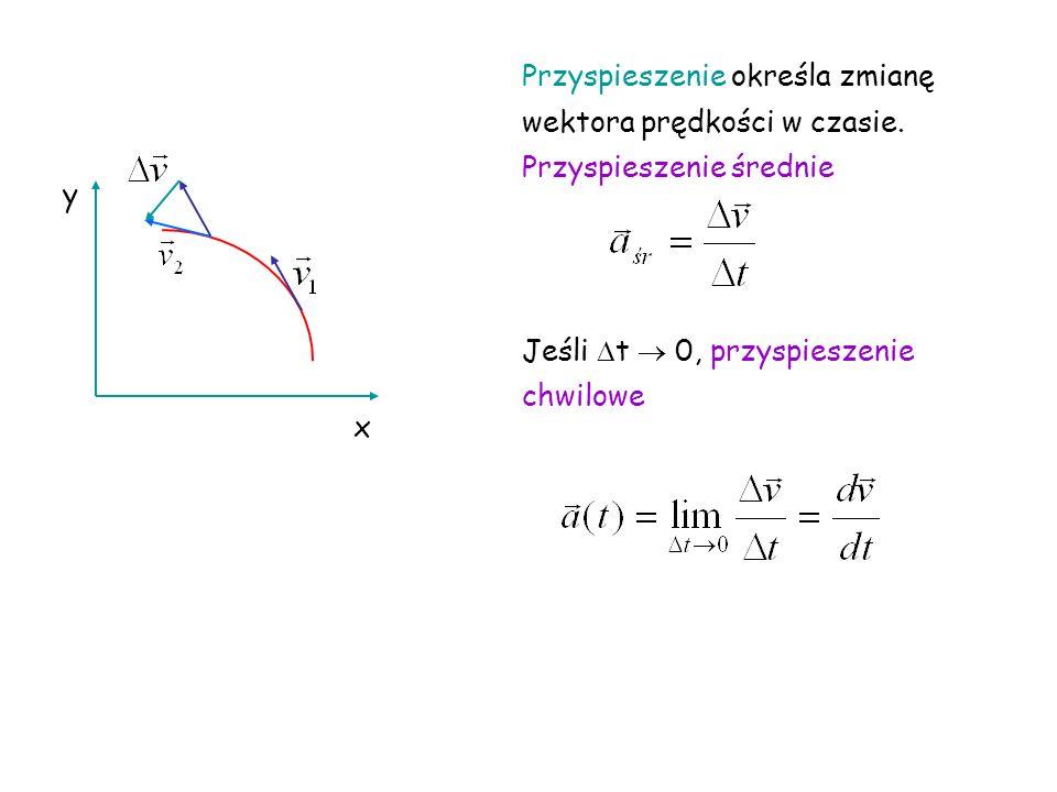 x y Przyspieszenie określa zmianę wektora prędkości w czasie.