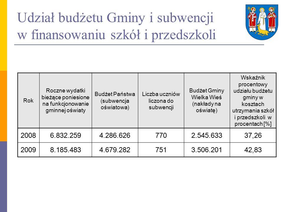 Udział budżetu Gminy i subwencji w finansowaniu szkół i przedszkoli Rok Roczne wydatki bieżące poniesione na funkcjonowanie gminnej oświaty Budżet Państwa (subwencja oświatowa) Liczba uczniów liczona do subwencji Budżet Gminy Wielka Wieś (nakłady na oświatę) Wskaźnik procentowy udziału budżetu gminy w kosztach utrzymania szkół i przedszkoli w procentach [%] 20086.832.2594.286.6267702.545.63337,26 20098.185.4834.679.2827513.506.20142,83