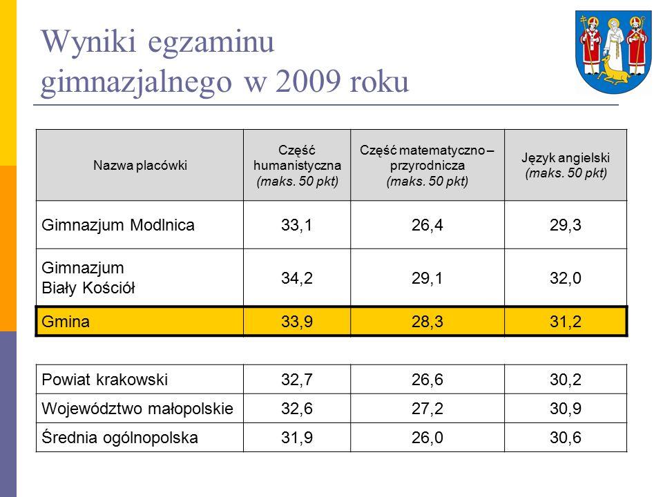 Wyniki egzaminu gimnazjalnego w 2009 roku Nazwa placówki Część humanistyczna (maks.