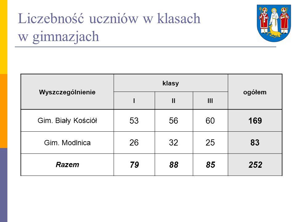 Liczebność uczniów w klasach w gimnazjach Wyszczególnienie klasy ogółem IIIIII Gim.