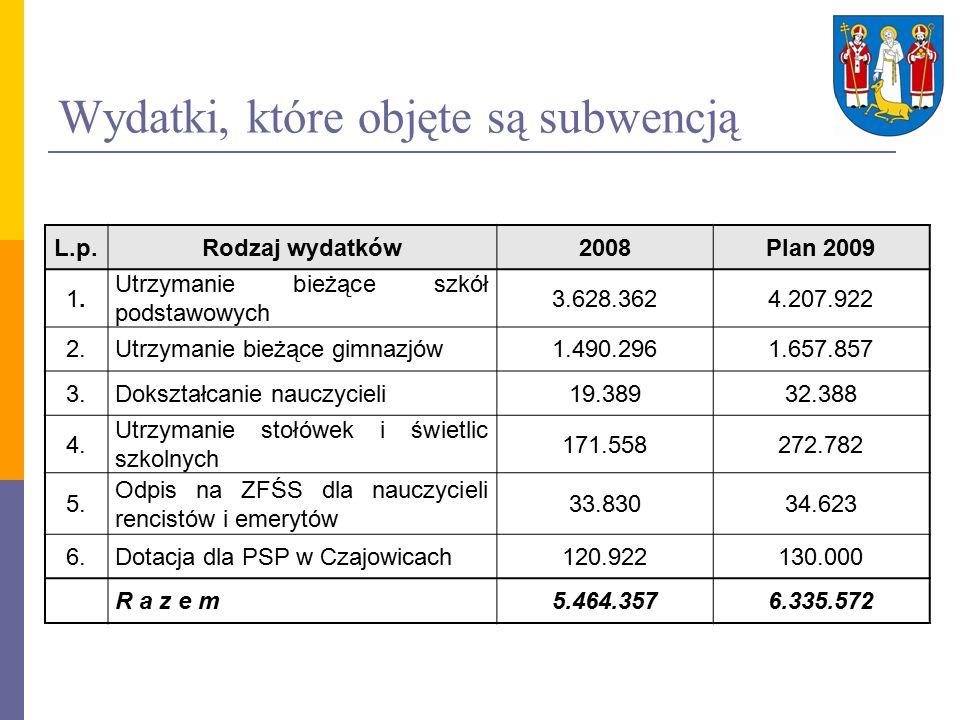 Wydatki, które objęte są subwencją L.p.Rodzaj wydatków2008Plan 2009 1.1.