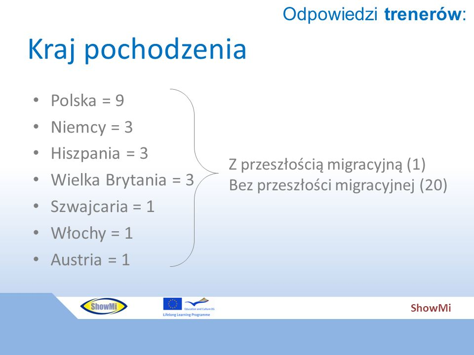 ShowMi Kraj pochodzenia Polska = 9 Niemcy = 3 Hiszpania = 3 Wielka Brytania = 3 Szwajcaria = 1 Włochy = 1 Austria = 1 Z przeszłością migracyjną (1) Bez przeszłości migracyjnej (20) Odpowiedzi trenerów: