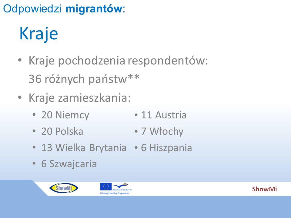 ShowMi Kraje Kraje pochodzenia respondentów: 36 różnych państw** Kraje zamieszkania: 20 Niemcy  11 Austria 20 Polska  7 Włochy 13 Wielka Brytania 