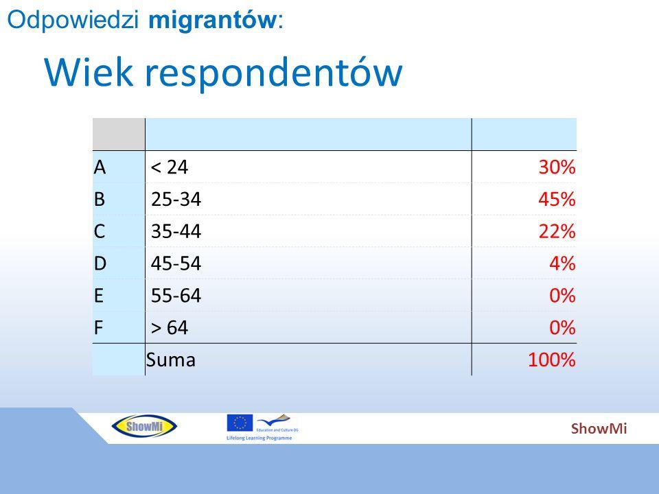 ShowMi Wiek respondentów A < 2430% B 25-3445% C 35-4422% D 45-544% E 55-640% F > 640% Suma100% Odpowiedzi migrantów: