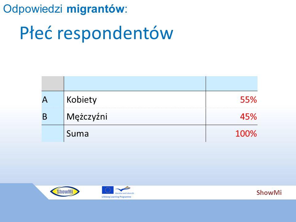 ShowMi Płeć respondentów A Kobiety55% B Mężczyźni45% Suma100% Odpowiedzi migrantów: