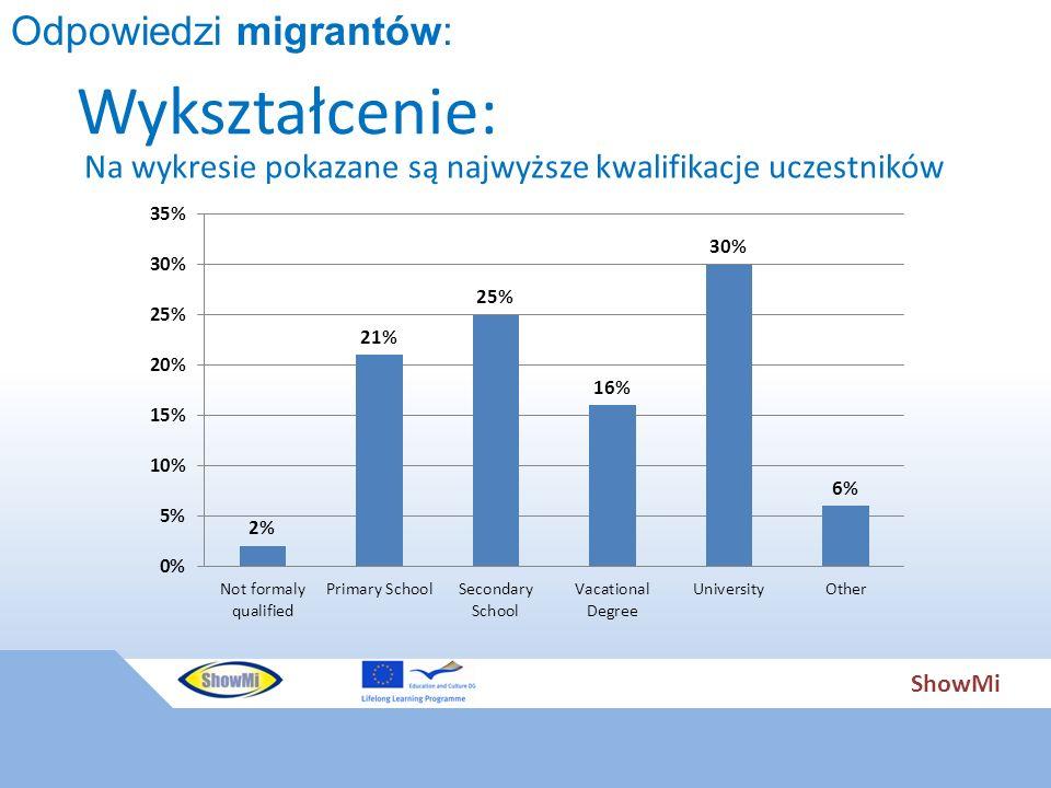 ShowMi Wykształcenie: Odpowiedzi migrantów: Na wykresie pokazane są najwyższe kwalifikacje uczestników