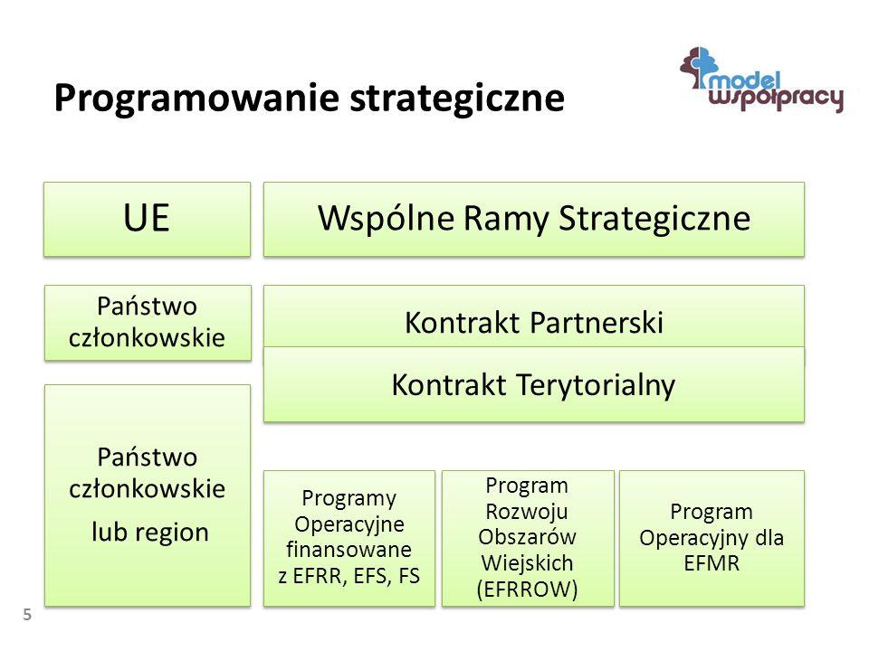 5 UE Wspólne Ramy Strategiczne Kontrakt Partnerski Państwo członkowskie Program Operacyjny dla EFMR Program Rozwoju Obszarów Wiejskich (EFRROW) Państwo członkowskie lub region Państwo członkowskie lub region Programy Operacyjne finansowane z EFRR, EFS, FS Programowanie strategiczne Kontrakt Terytorialny