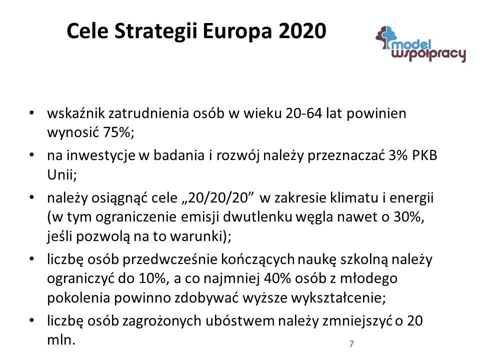 """Cele Strategii Europa 2020 wskaźnik zatrudnienia osób w wieku 20-64 lat powinien wynosić 75%; na inwestycje w badania i rozwój należy przeznaczać 3% PKB Unii; należy osiągnąć cele """"20/20/20 w zakresie klimatu i energii (w tym ograniczenie emisji dwutlenku węgla nawet o 30%, jeśli pozwolą na to warunki); liczbę osób przedwcześnie kończących naukę szkolną należy ograniczyć do 10%, a co najmniej 40% osób z młodego pokolenia powinno zdobywać wyższe wykształcenie; liczbę osób zagrożonych ubóstwem należy zmniejszyć o 20 mln."""