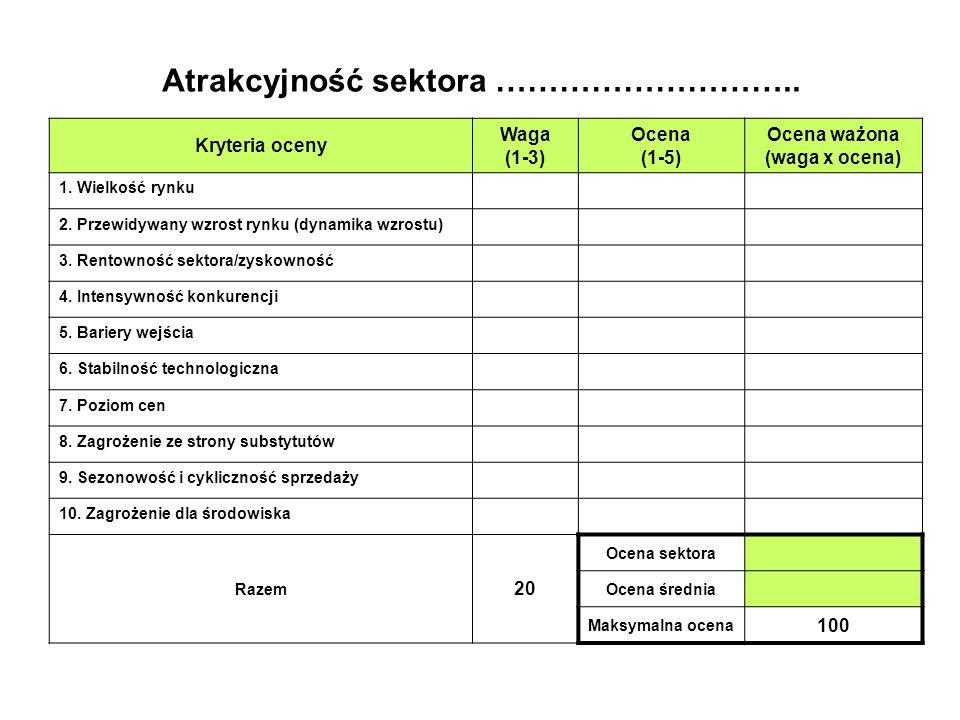 Kryteria oceny Waga (1-3) Ocena (1-5) Ocena ważona (waga x ocena) 1.
