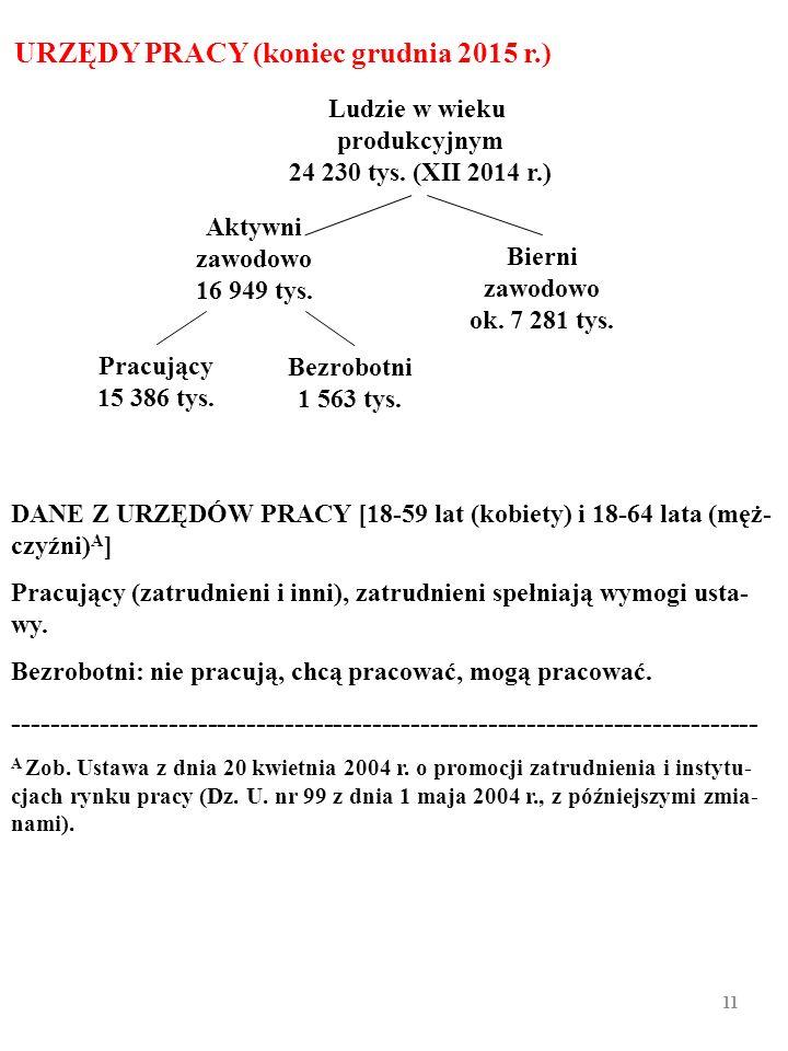 10 Współczynniki aktywności zawodowej (WAZ) A i wskaźniki zatrud- nienia (WZ) B w 2014 r. w Polsce i w innych krajach (w %) A Dotyczy ludności w wieku
