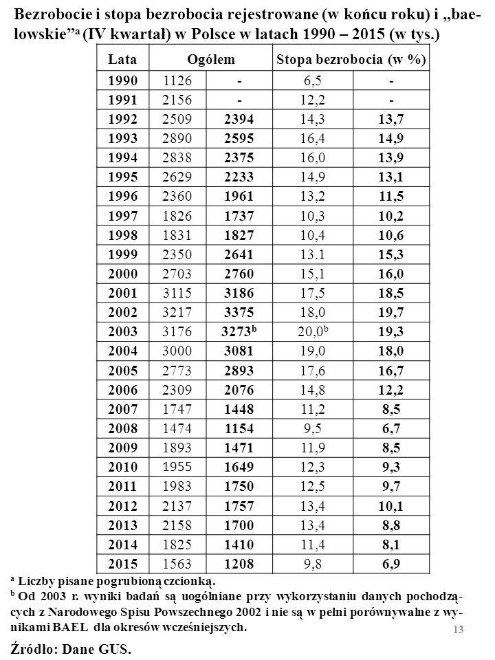 ■ STOPA BEZROBOCIA (ang. unemployment rate) jest to stosunek liczby bezrobotnych do liczby aktywnych za- wodowo. BAEL, IV kwartał 2015: 6,9%. URZĘDY P