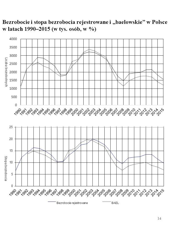 """Bezrobocie i stopa bezrobocia rejestrowane (w końcu roku) i """"bae- lowskie"""" a (IV kwartał) w Polsce w latach 1990 – 2015 (w tys.) a Liczby pisane pogru"""