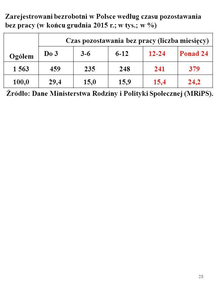 27 Odsetek bezrobotnych pozostających w 2014 r. bez pracy przez rok lub dłużej w Polsce i w innych krajach (w %) Źródło: OECD. (2016), OECD Labour For