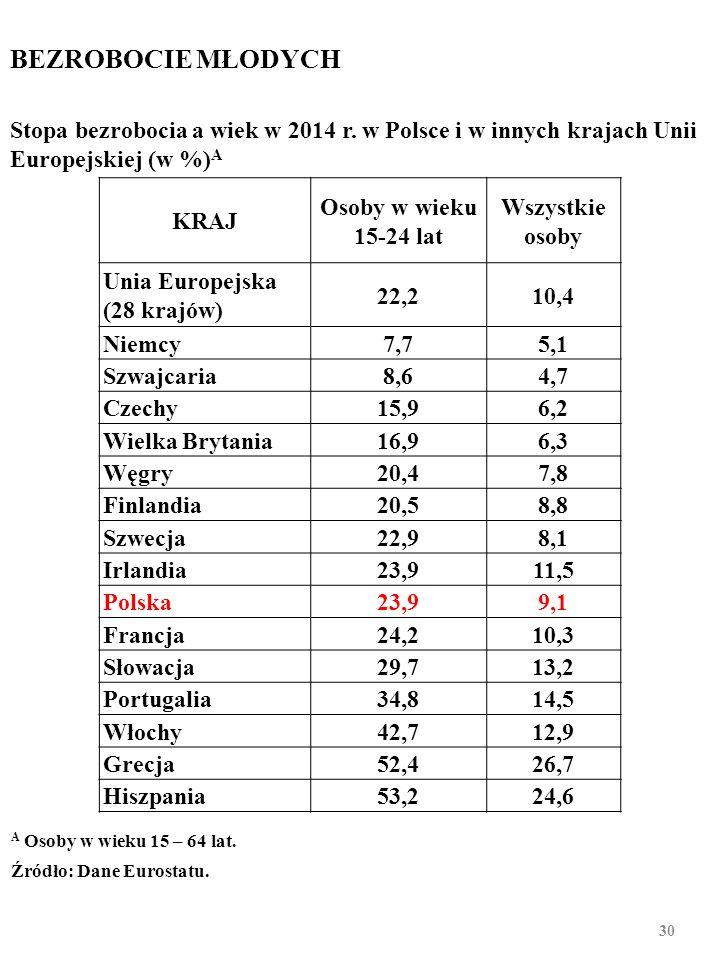 W końcu 2015 r. w Polsce pozbawionych pracy 12 i więcej miesięcy było 39,6% osób bezrobotnych. 29