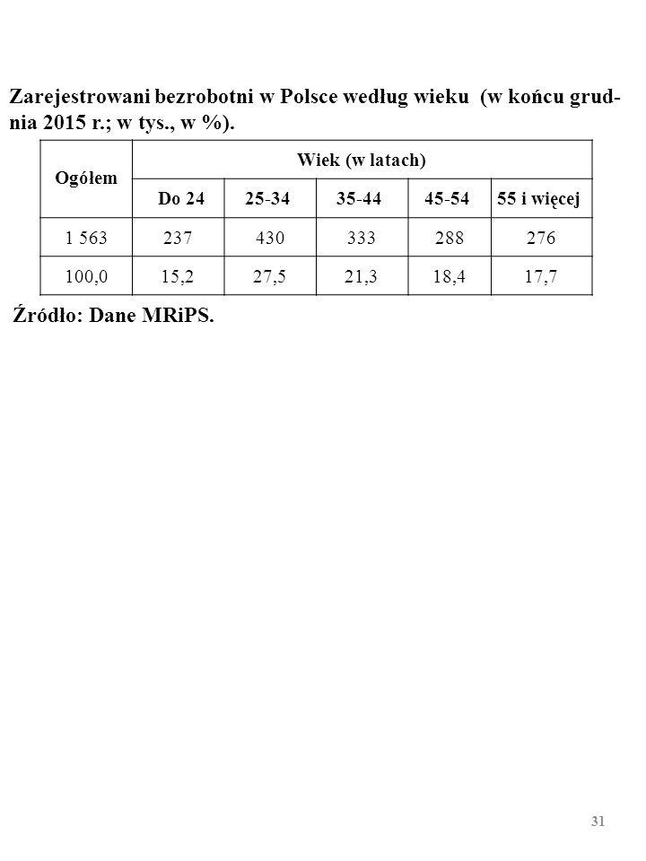 30 Stopa bezrobocia a wiek w 2014 r. w Polsce i w innych krajach Unii Europejskiej (w %) A A Osoby w wieku 15 – 64 lat. Źródło: Dane Eurostatu. BEZROB