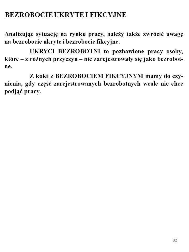 Zarejestrowani bezrobotni w Polsce według wieku (w końcu grud- nia 2015 r.; w tys., w %). Źródło: Dane MRiPS. Ogółem Wiek (w latach) Do 2425-3435-4445