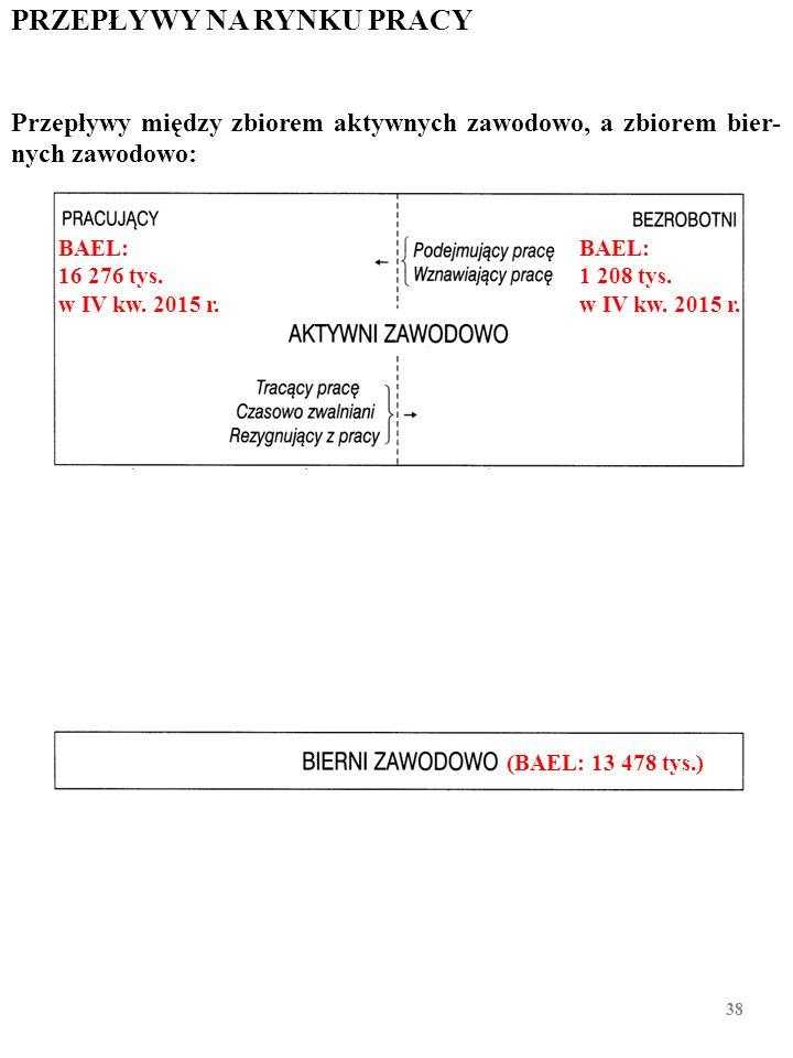PRZEPŁYWY NA RYNKU PRACY Przepływy wewnątrz zbioru aktywnych zawodowo: 37 (14 016, 0 tys.) BAEL: 16 276 tys. w IV kw. 2015 r. BAEL: 1 208 tys. w IV kw