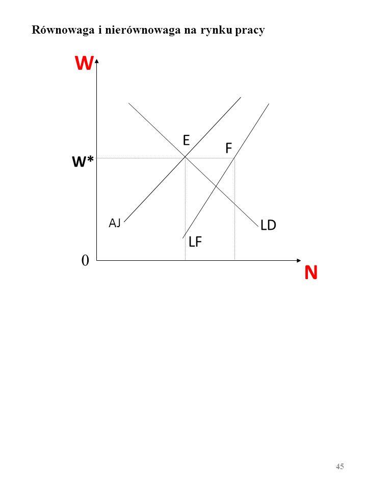 W N W* AJ LF LD E F 0 Równowaga i nierównowaga na rynku pracy 44