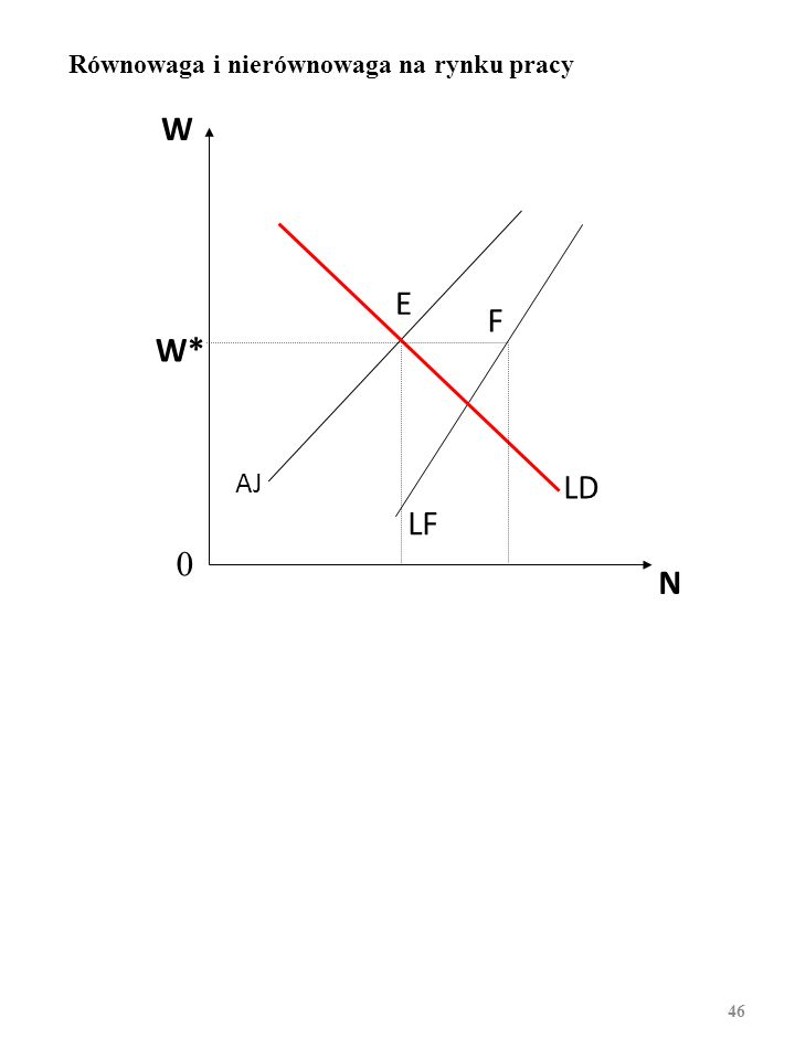 W N W* AJ LF LD E F 0 Równowaga i nierównowaga na rynku pracy 45