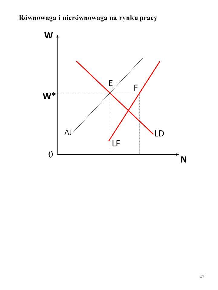 W N W* AJ LF LD E F 0 Równowaga i nierównowaga na rynku pracy 46