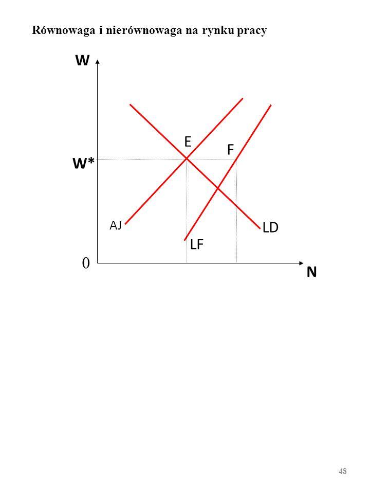 W N W* AJ LF LD E F 0 Równowaga i nierównowaga na rynku pracy 47