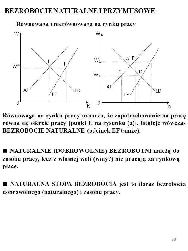 BEZROBOCIE NATURALNE I PRZYMUSOWE Równowaga na rynku pracy oznacza, że zapotrzebowanie na pracę równa się ofercie pracy [punkt E na rysunku (a)]. Istn