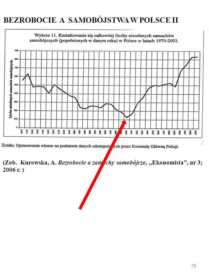 BEZROBOCIE A SAMOBÓJSTWA W POLSCE Liczba bezrobotnych (w tys.) i samobójstw w Polsce, 1990-2000. (Zob. B. Czarny, A. Kurowska, Horror oeconomicus, czy