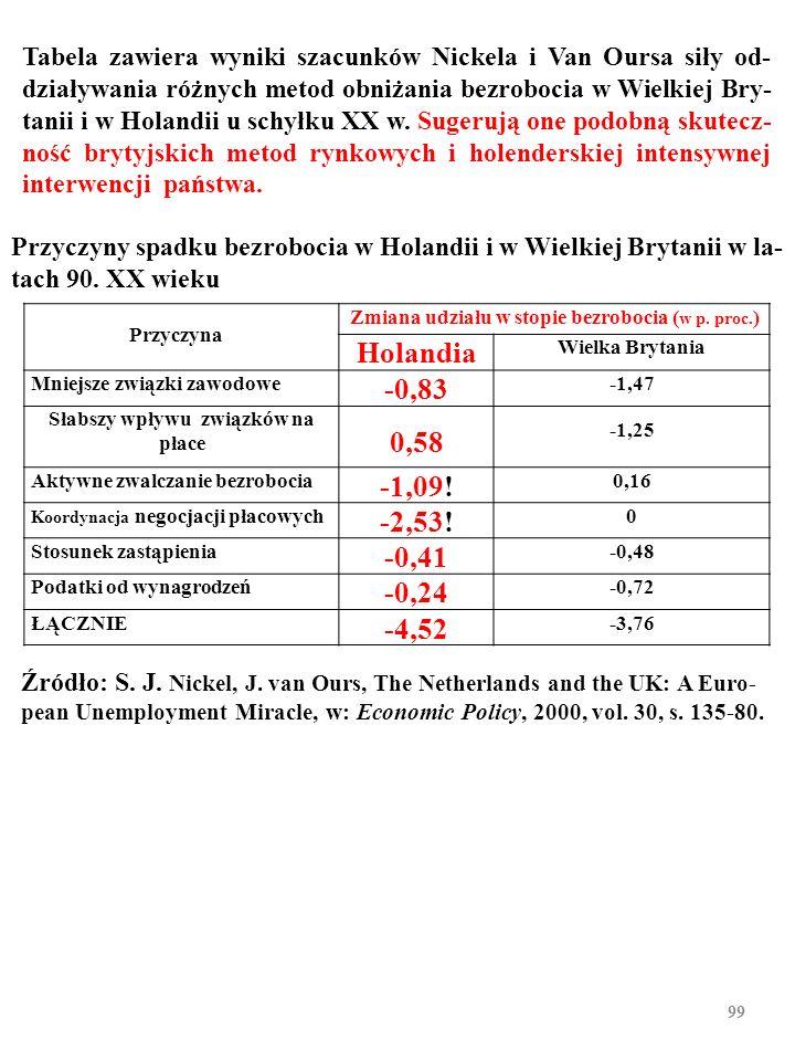 Przyczyny spadku bezrobocia w Holandii i w Wielkiej Brytanii w la- tach 90. XX wieku Źródło: S. J. Nickel, J. van Ours, The Netherlands and the UK: A