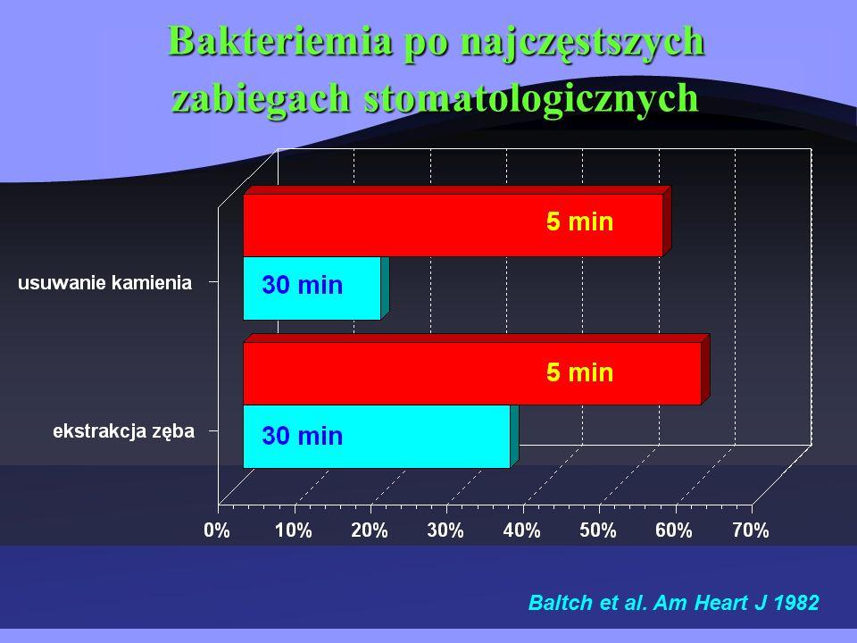 Bakteriemia po najczęstszych zabiegach stomatologicznych Baltch et al. Am Heart J 1982