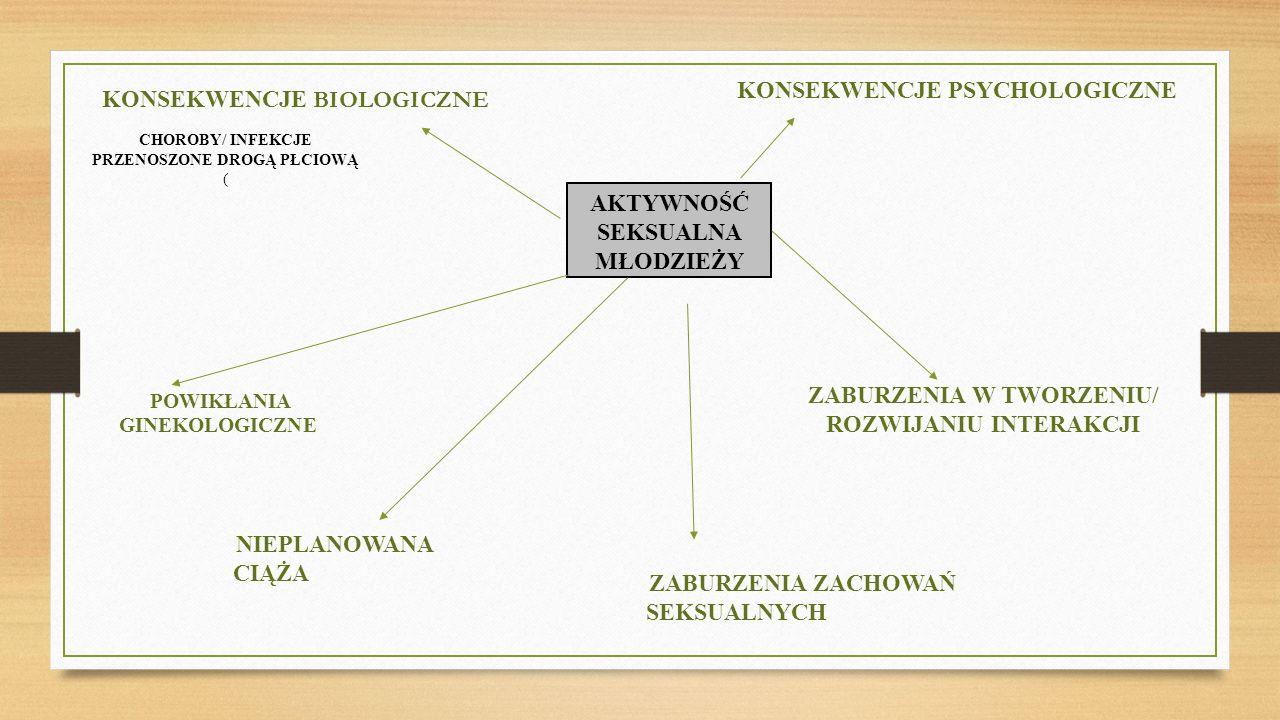 POWIKŁANIA GINEKOLOGICZNE AKTYWNOŚĆ SEKSUALNA MŁODZIEŻY KONSEKWENCJE BIOLOGICZNE CHOROBY/ INFEKCJE PRZENOSZONE DROGĄ PŁCIOWĄ ( NIEPLANOWANA CIĄŻA KONSEKWENCJE PSYCHOLOGICZNE ZABURZENIA W TWORZENIU/ ROZWIJANIU INTERAKCJI ZABURZENIA ZACHOWAŃ SEKSUALNYCH