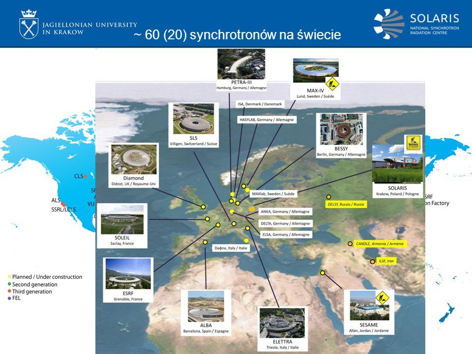 2 ~ 60 (20) synchrotronów na świecie