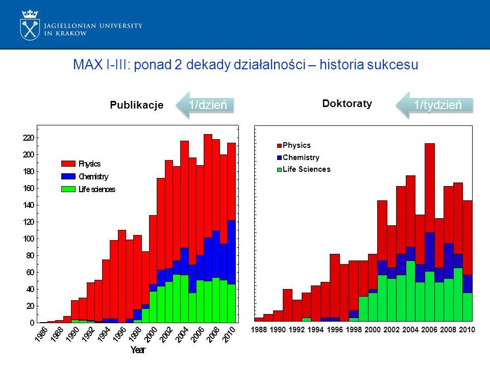 MAX I-III: ponad 2 dekady działalności – historia sukcesu 1/tydzień Publikacje 1/dzień