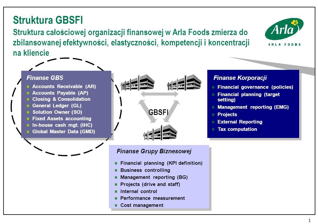 Struktura GBSFI Struktura całościowej organizacji finansowej w Arla Foods zmierza do zbilansowanej efektywności, elastyczności, kompetencji i koncentracji na kliencie 1 Finanse Korporacji Finanse Grupy Biznesowej Finanse GBS GBSFI Accounts Receivable (AR) Accounts Payable (AP) Closing & Consolidation General Ledger (GL) Solution Owner (SO) Fixed Assets accounting In-house cash mgt.