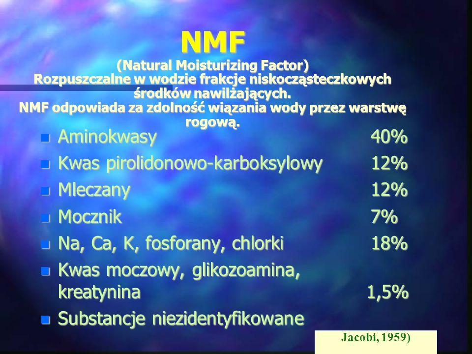 NMF (Natural Moisturizing Factor) Rozpuszczalne w wodzie frakcje niskocząsteczkowych środków nawilżających. NMF odpowiada za zdolność wiązania wody pr