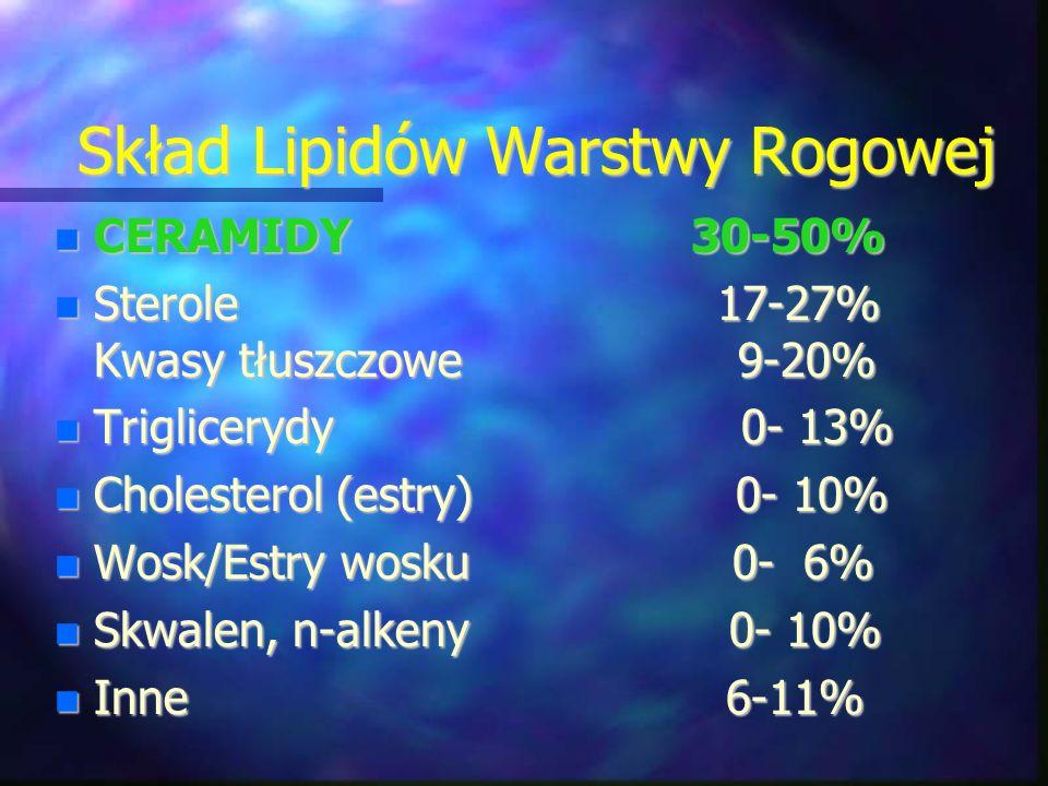 Skład Lipidów Warstwy Rogowej CERAMIDY 30-50% CERAMIDY 30-50% Sterole 17-27% Kwasy tłuszczowe 9-20% Sterole 17-27% Kwasy tłuszczowe 9-20% Triglicerydy