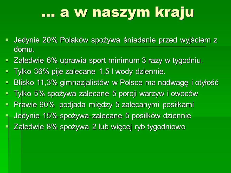 … a w naszym kraju  Jedynie 20% Polaków spożywa śniadanie przed wyjściem z domu.  Zaledwie 6% uprawia sport minimum 3 razy w tygodniu.  Tylko 36% p